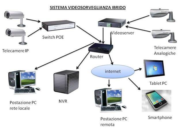 Casa immobiliare accessori impianti telecamere videosorveglianza - Schema impianto allarme casa ...